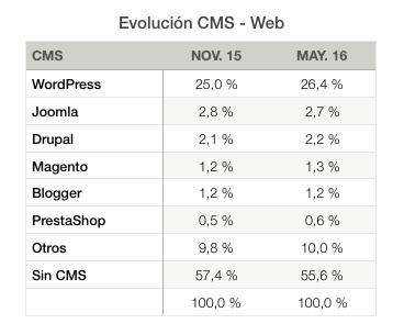 datos-evolución-WP-web