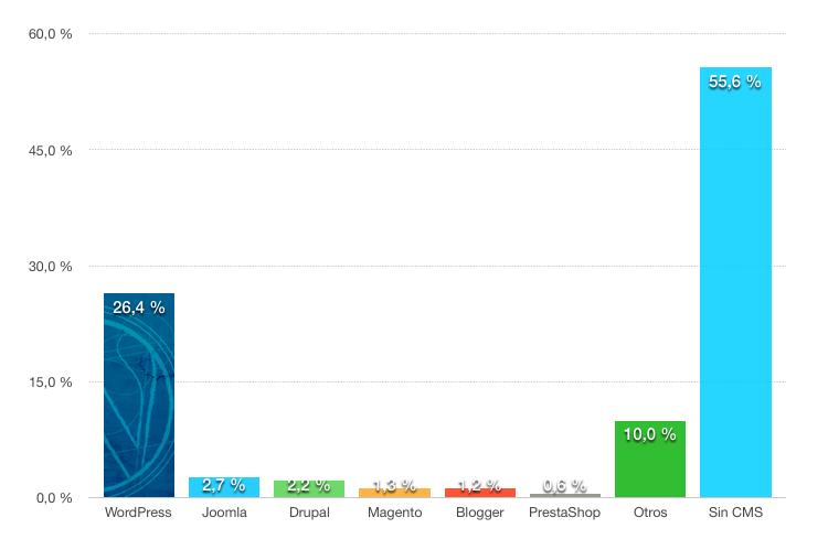 grafico-barras-cuota-mercado-WordPress-todo-internet-2016